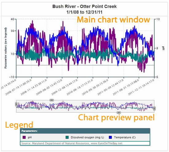 Eyes On The Bay Continuous Monitoring Data Charts Query